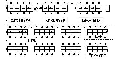 图2 电子产品制造车间装配生产线现有布局