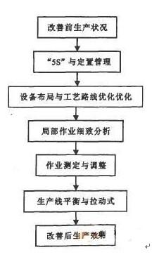 过程控制方法过程体系