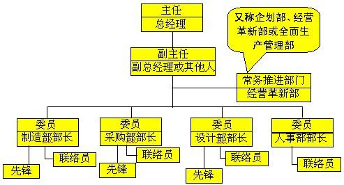图6-1  持续改善的组织结构