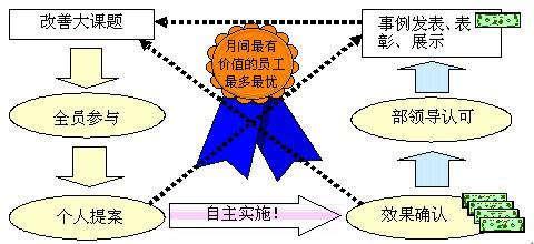 图6-2  全员参与的改善
