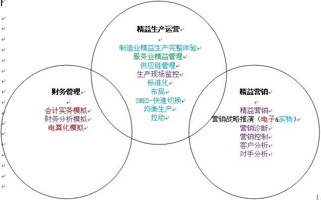 精益生产培训体系整体框图