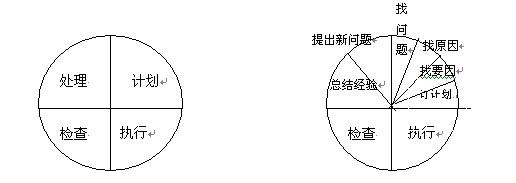 PDCA循环的四阶段与八步骤