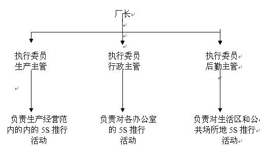 组委会机构图