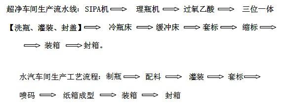 水汽车间生产具体流程