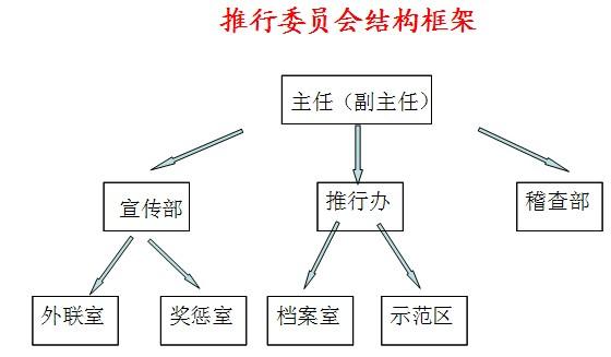 6S推行委员会框架