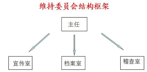 维持委员会框架