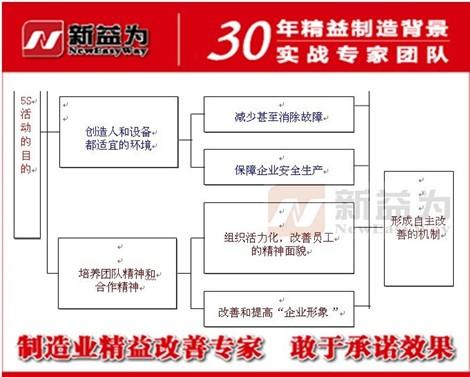 企业的5S管理工作的作用