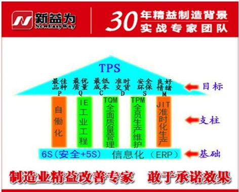 TPM管理工作是精益生产的一部分