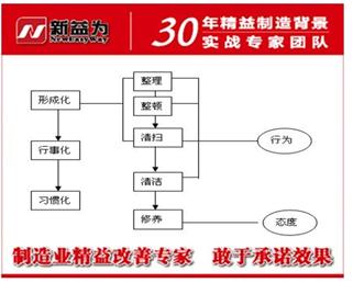6S管理实施的原理