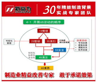 6S管理实施的顺序