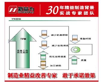 如何设定TPM管理目标