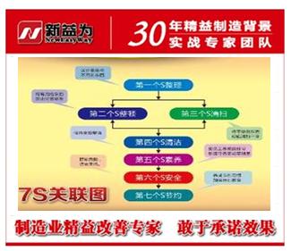 7S管理内容之间的联系