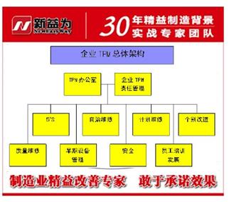 TPM管理推行计划与构架