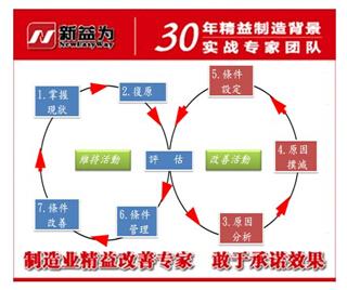 TPM循序改善过程