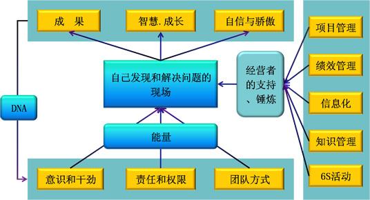 """第一章TPM活动简介   1、TPM活动的定义及目的   2、TPM活动的行动指针   3、设备维修与生产管理   4、设备维修的特点   5、全员生产维修---TPM   6、TPM的目的   第二章TPM活动的八大支柱与5S   1、TPM活动八大支柱与运用   个别改善;自主保全;计划保全;技能教育训练;   设备初期管理;品质保全;管理间接部门的活动;安全环境管理   2、设备的七大损失与设备综合效率   3、TPM活动的基石--""""5S""""活动   4、TP"""